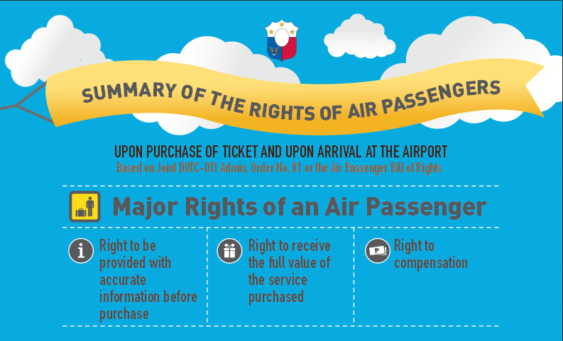 summary of rights of air passengers