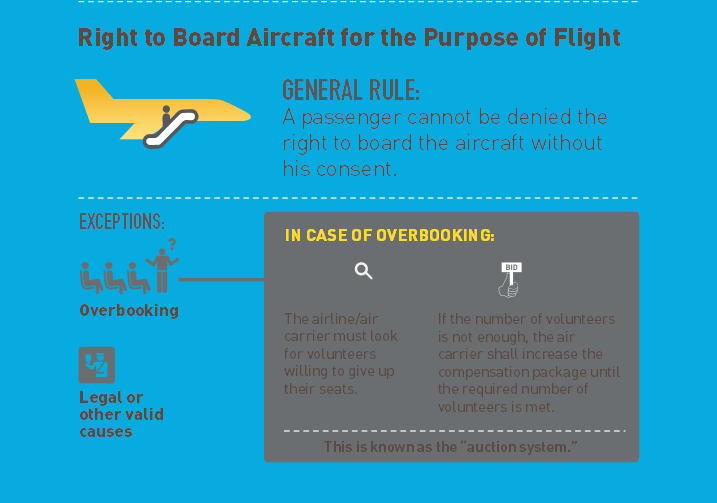 summary of rights of air passengers 4